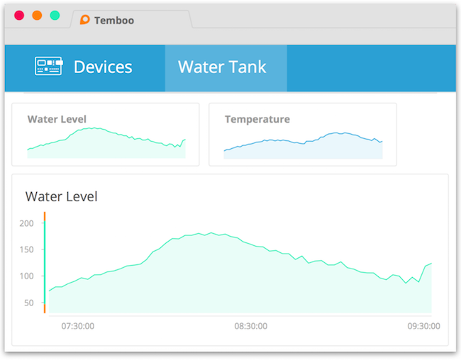 Monitor sensors with Cloud Controls